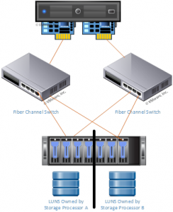 VMware ESXi Host with Fully Redundant Storage Array Connectivity