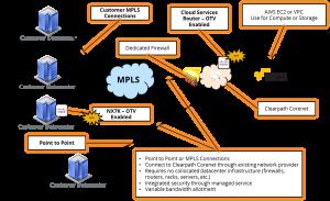 Clearpath Amazon Web Services DXConnect Diagram
