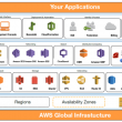Introduction to Amazon Web Services (AWS)
