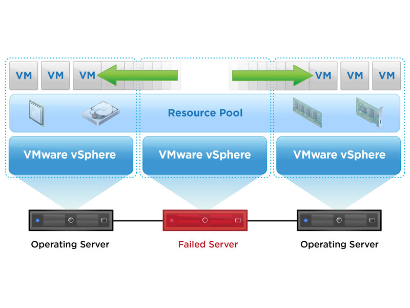 VMware vSphere High Availability (HA) Diagram