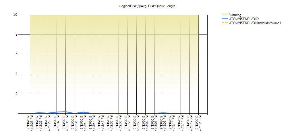 LogicalDisk(*)Avg. Disk Queue Length Warning Range: 2 to 9.999