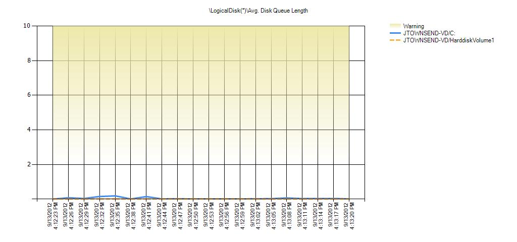 LogicalDisk(*)Avg. Disk Queue Length Warning Range: 2 to 9.999
