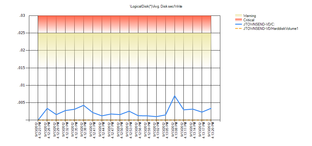 LogicalDisk(*)Avg. Disk sec/Write Warning Range: .015 to .025 Critical Range: .025 to .029999