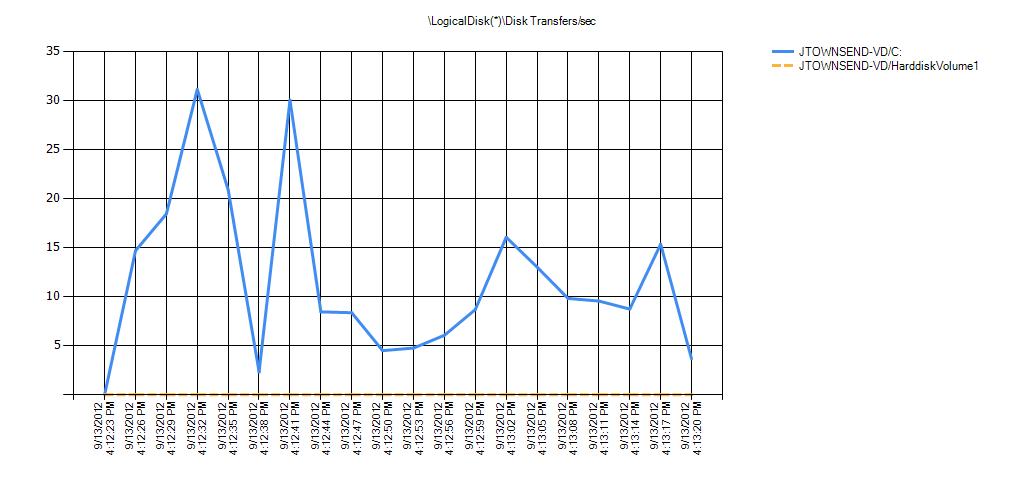 LogicalDisk(*)Disk Transfers/sec