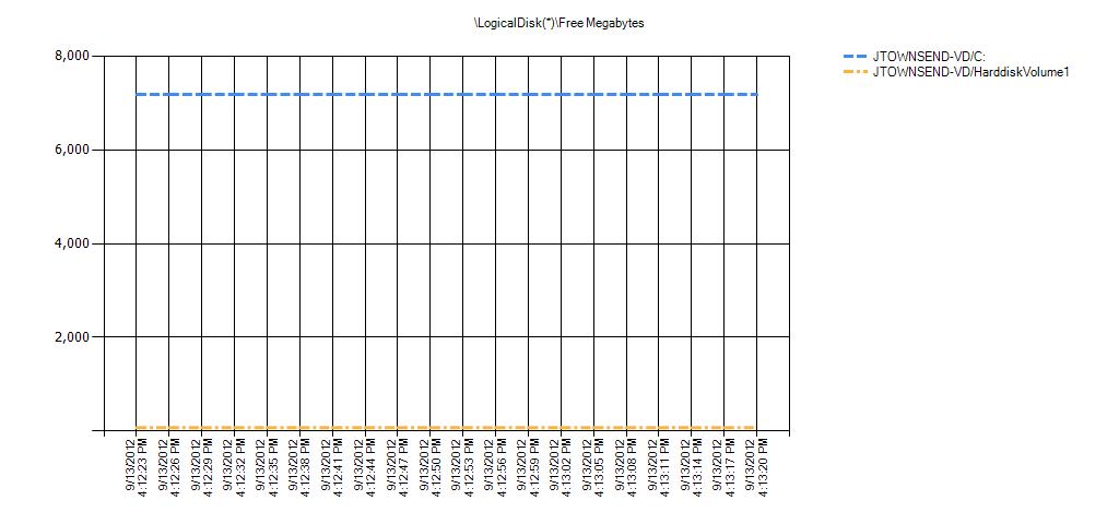 LogicalDisk(*)Free Megabytes