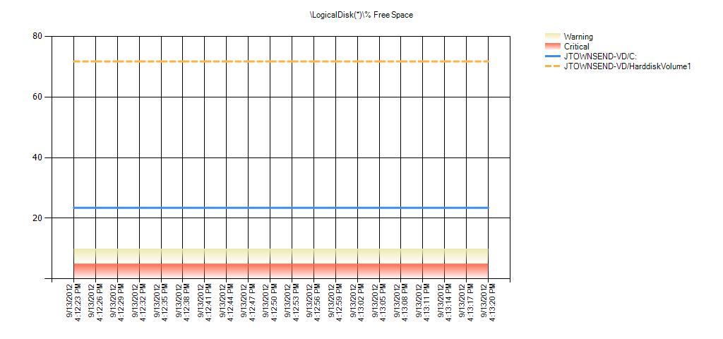 LogicalDisk(*)% Free Space Warning Range: 5 to 10 Critical Range: 0 to 5