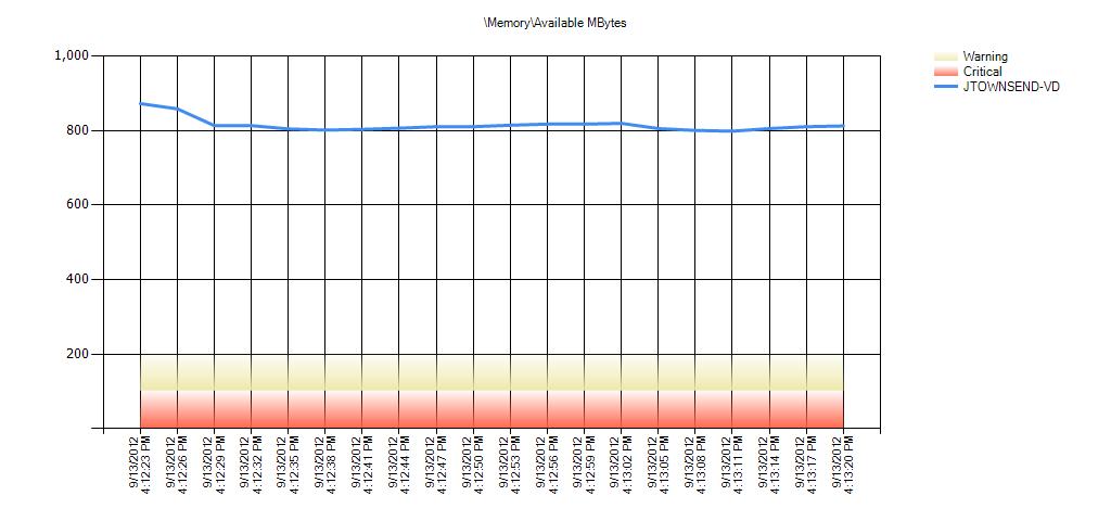 MemoryAvailable MBytes Warning Range: 204.8 to 409.6 Critical Range: .001 to 204.8