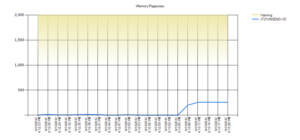 MemoryPages/sec Warning Range: 1,000 to 1,999.999
