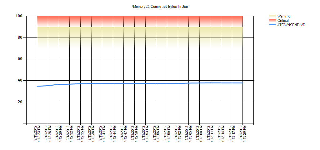 Memory% Committed Bytes In Use Warning Range: 70 to 90 Critical Range: 90 to 99.999