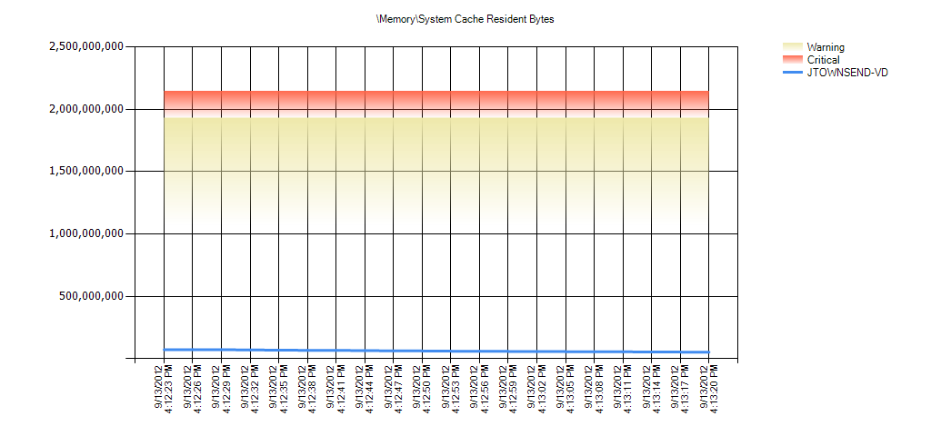 MemorySystem Cache Resident Bytes Warning Range: 1,073,741,824 to 1,932,735,283.2 Critical Range: 1,932,735,283.2 to 2,147,483,648