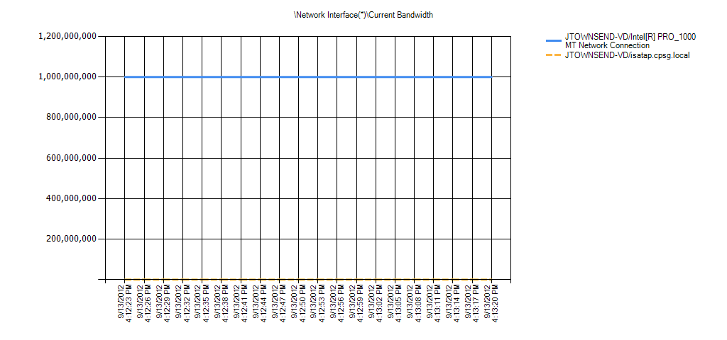 Network Interface(*)Current Bandwidth