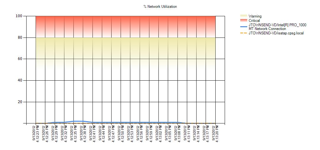 % Network Utilization Warning Range: 50 to 80 Critical Range: 80 to 99.999