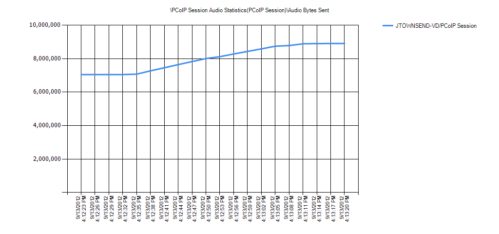 PCoIP Session Audio Statistics(PCoIP Session)Audio Bytes Sent