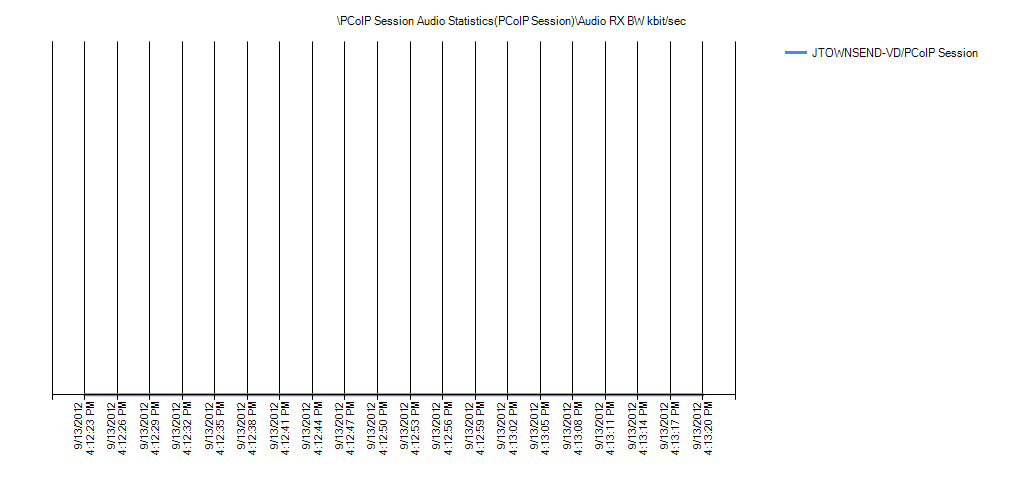PCoIP Session Audio Statistics(PCoIP Session)Audio RX BW kbit/sec