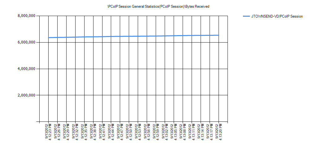 PCoIP Session General Statistics(PCoIP Session)Bytes Received