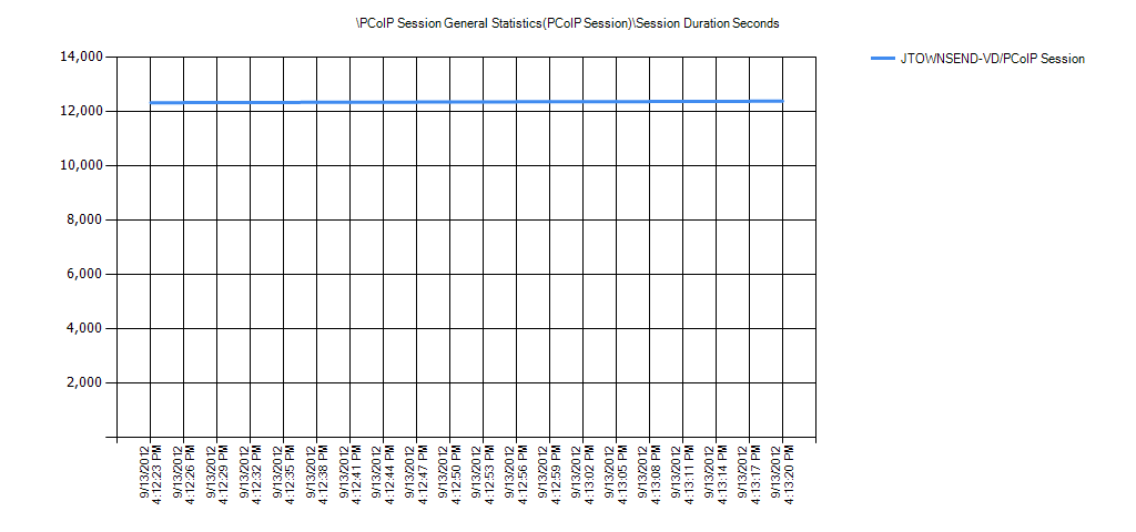PCoIP Session General Statistics(PCoIP Session)Session Duration Seconds