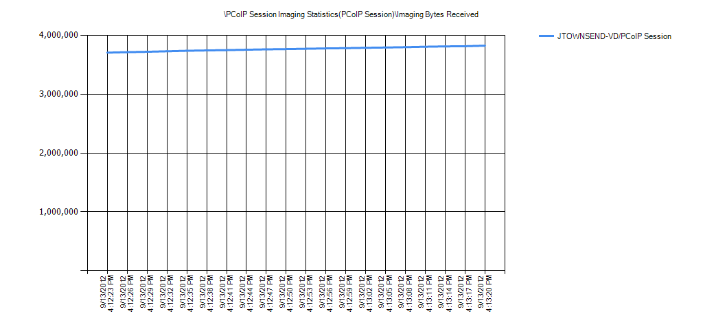 PCoIP Session Imaging Statistics(PCoIP Session)Imaging Bytes Received