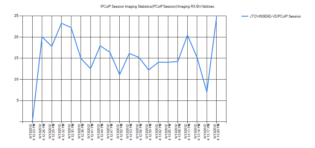 PCoIP Session Imaging Statistics(PCoIP Session)Imaging RX BW kbit/sec