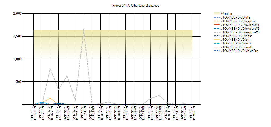 Process(*)IO Other Operations/sec Warning Range: 1,000 to 1,299.999