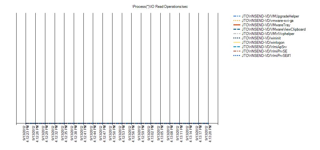 Process(*)IO Read Operations/sec