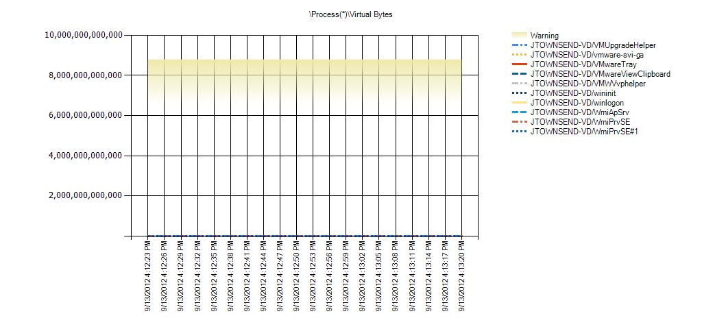Process(*)Virtual Bytes Warning Range: 1,610,612,736 to 2,147,483,648