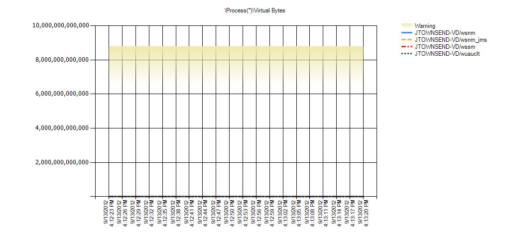 Process(*)Virtual Bytes Warning Range: 6,597,069,766,656 to 8,796,093,022,208