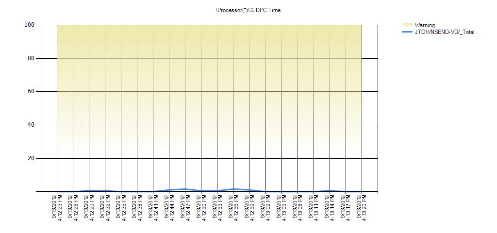 Processor(*)% DPC Time Warning Range: 20 to 99.999