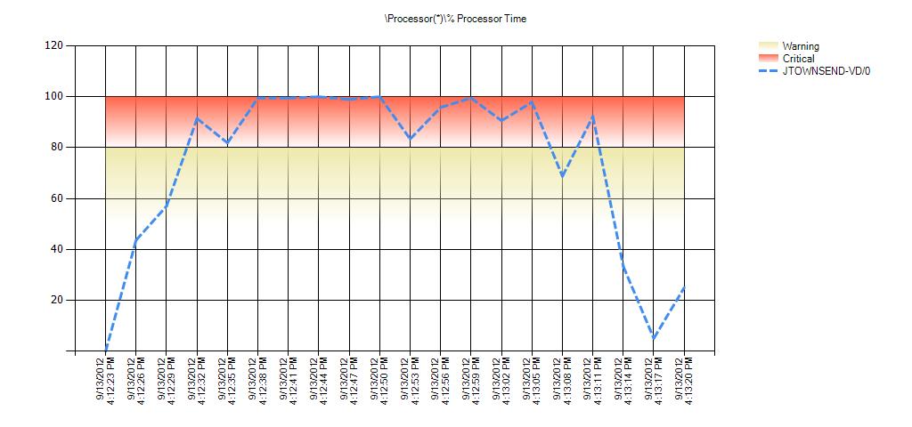 Processor(*)% Processor Time Warning Range: 50 to 80 Critical Range: 80 to 99.999