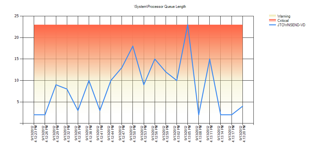 SystemProcessor Queue Length Warning Range: 7.999 to 39.999 Critical Range: 39.999 to 79.999