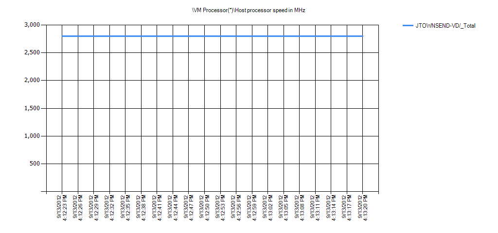 VM Processor(*)Host processor speed in MHz