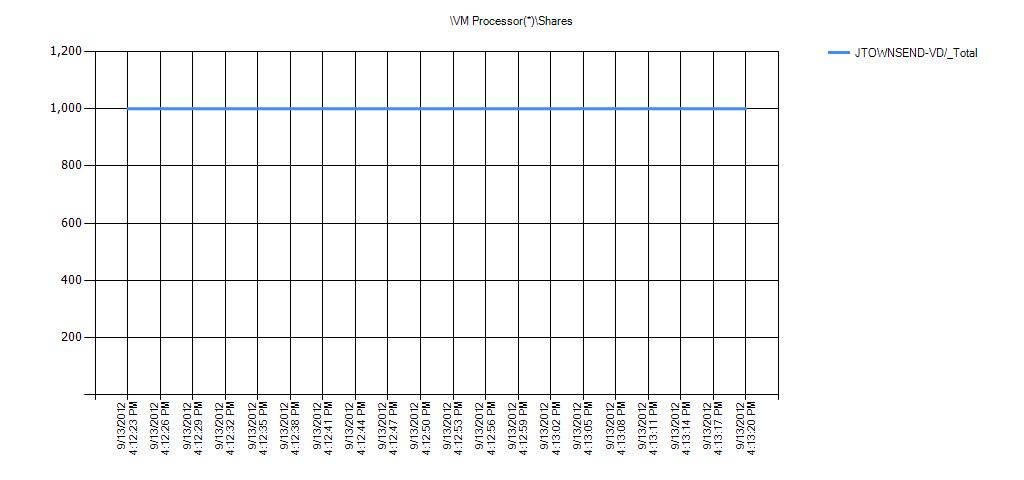 VM Processor(*)Shares