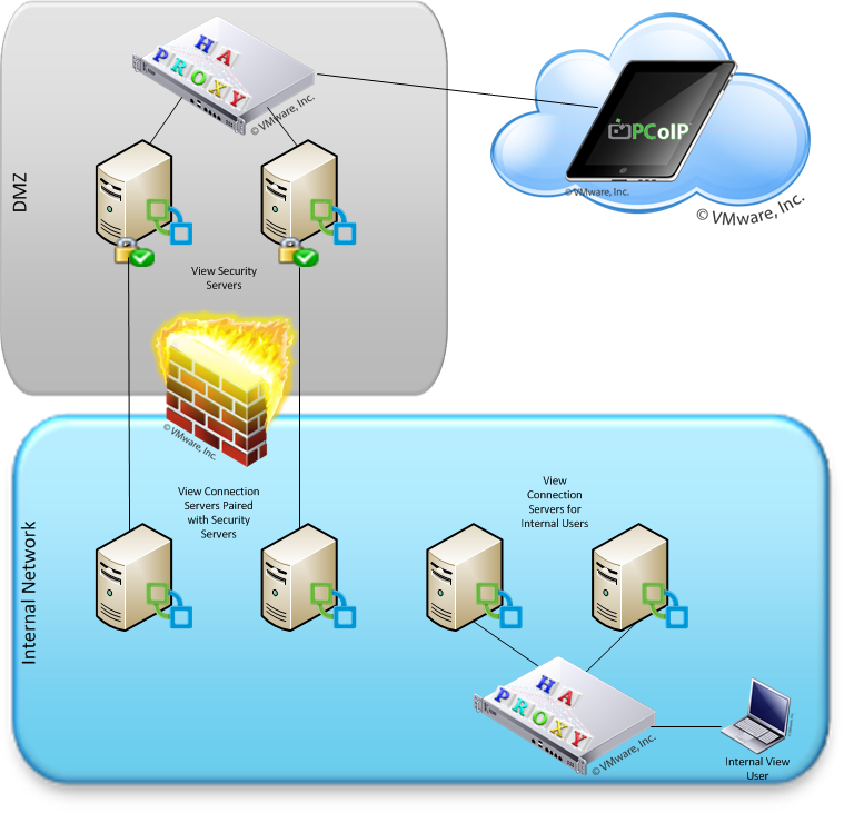 VMware View with HAProxy Load Balanced Security Servers and Connection Servers
