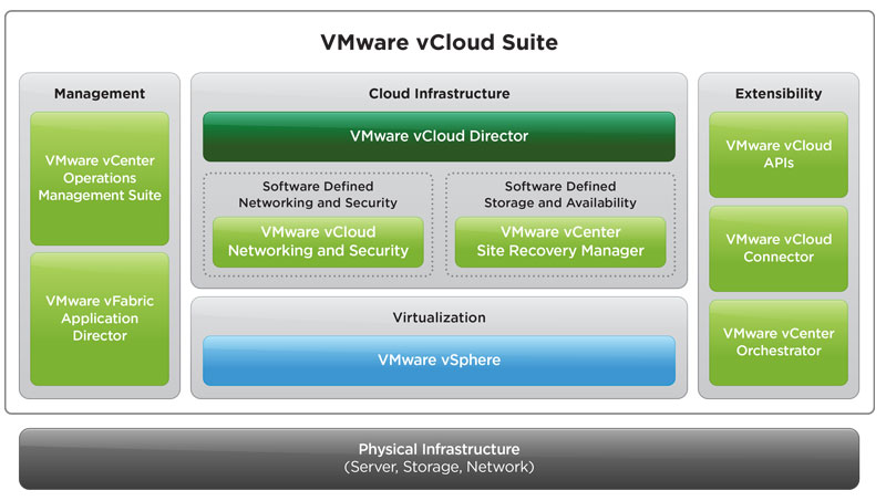 VMware vCloud Suite Architecture