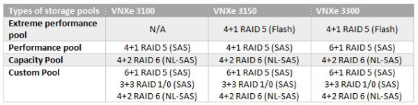 EMC VNXe Storage Pool Sizes
