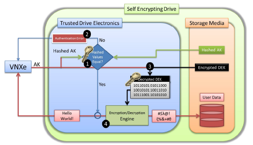EMC VNXe Self Encrypting Drives