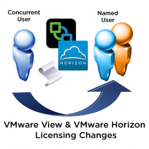 VMware View Horizon Licensing Change to Named User