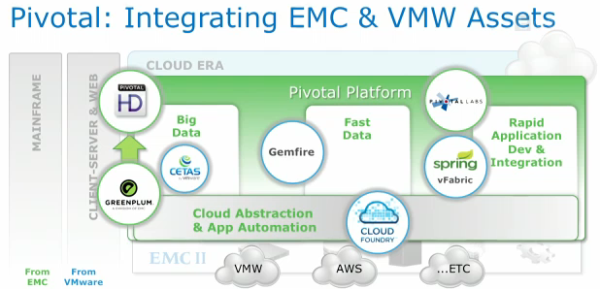 Pivotal Assets from EMC and VMware