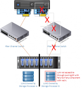 VMware ESXi Host with missing storage connectivity