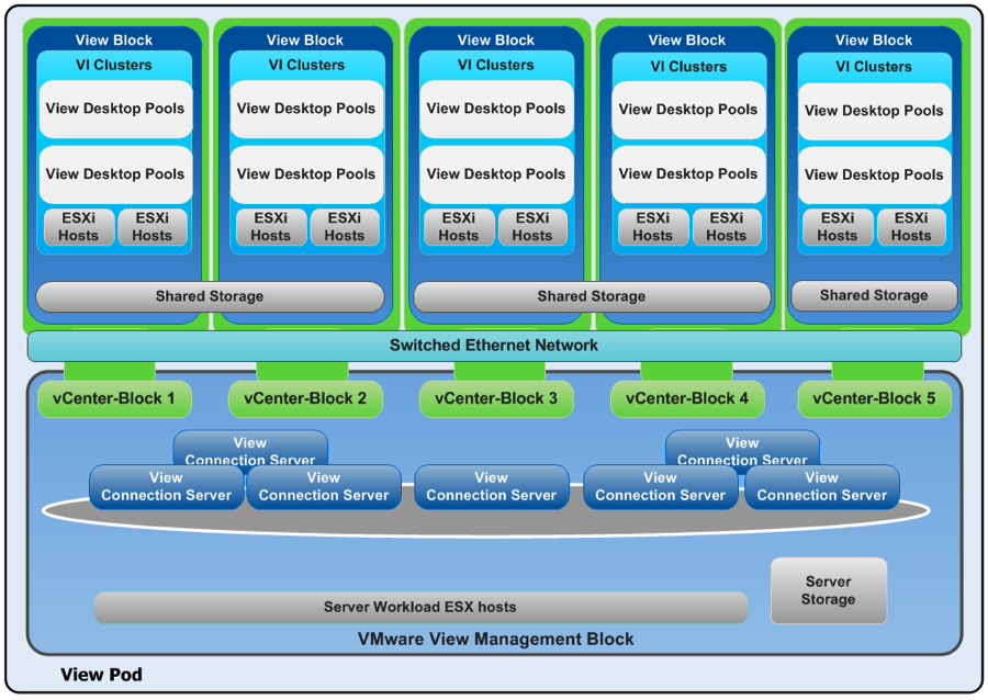 VMware Horizon View Architecture Diagram Blocks and Pod