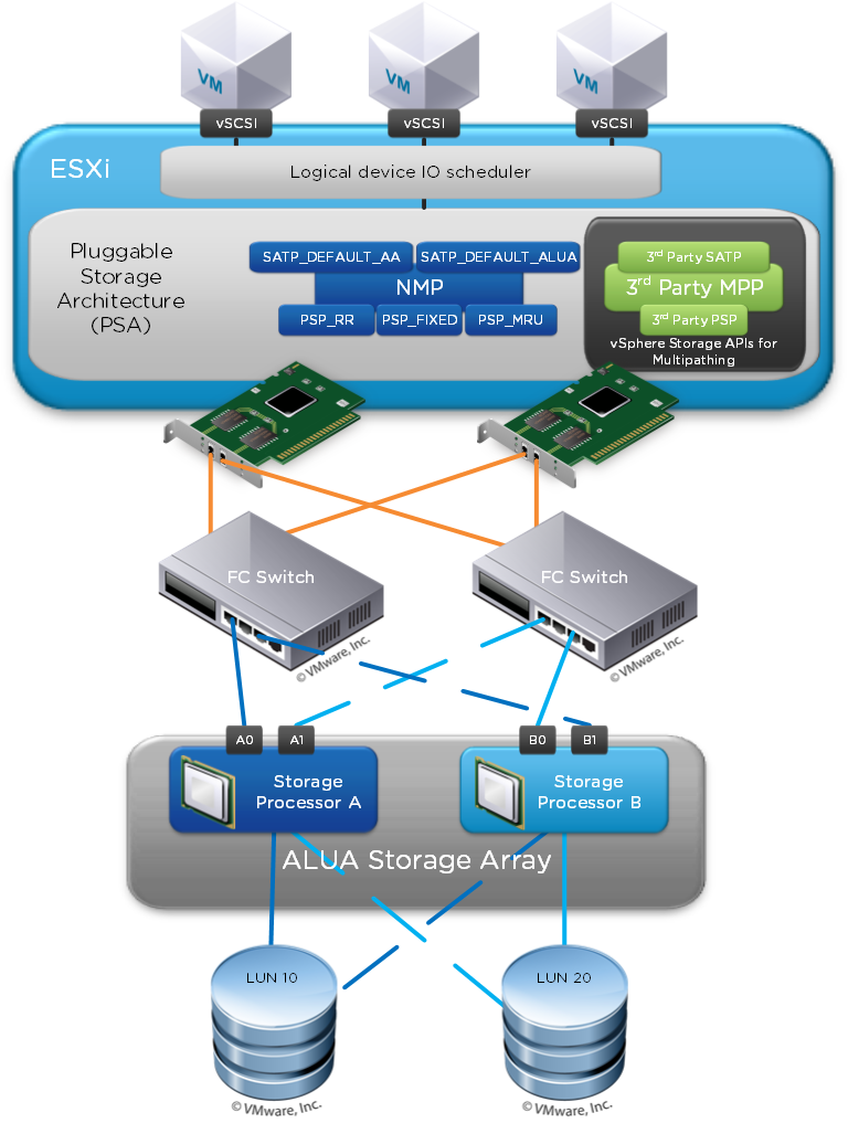 vSphere Multipathing Diagram