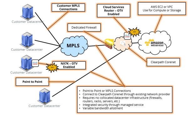 Clearpath Amazon Web Services DXConnect Diagram
