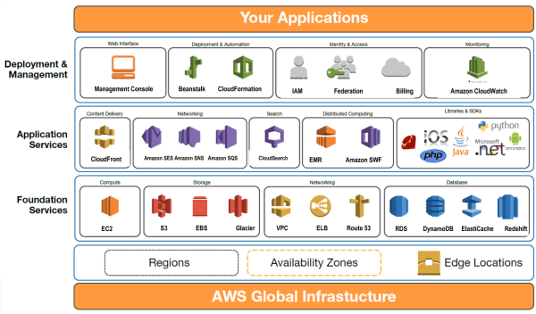 amazon web-services global infrastructure