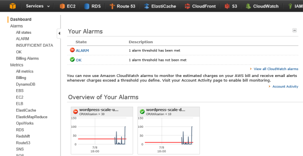 AWS CloudWatch Alarms During Stress Test of WordPress Site